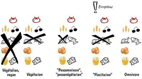 Régimes alimentaires