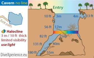 plan du cenote angelita (mexique)