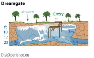 Plan de dream gate