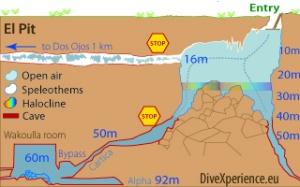 """plan cenote """"the pit"""" (mexique)"""
