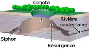 Schéma d'un cenote et son réseau de rivière